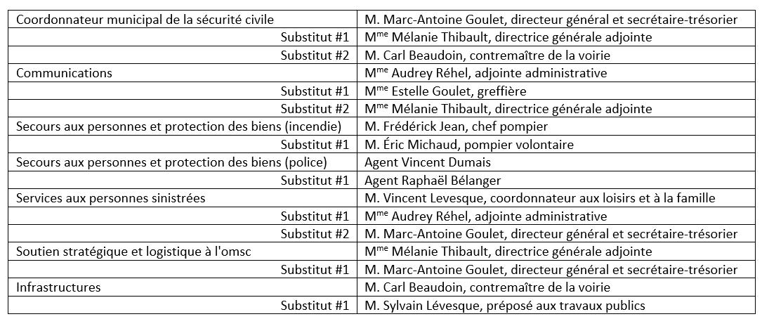Membres du comité de l'OMSC